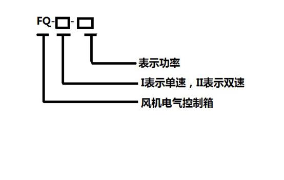 【接线图】 FQ系列风机专用电控箱根据起动方式不同,分为直接起动,Y-降压起动及自耦降压起动。用户订货时应说明起动方式,用户示未作明时默认为直接启动。 单速风机 注:对电机功率大于11KW以上的风机宜降压启动。 双速风机 双速风机采用双速电机,通过改变电机内部绕组连接方式改变电机极数,低速时电机内部绕组连成或Y。 【单速风机电控箱尺寸】